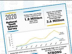 National Youth Tobacco Survey 2020